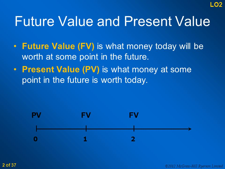 ©2012 McGraw-Hill Ryerson Limited 2 of 37 Future Value and Present Value Future Value (FV) is what money today will be worth at some point in the future.