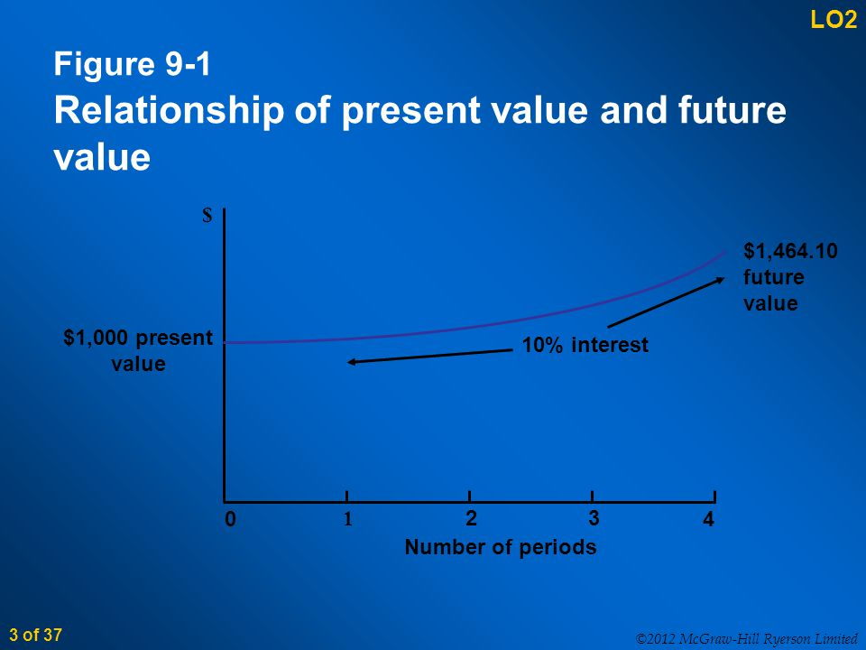 ©2012 McGraw-Hill Ryerson Limited 3 of 37 Figure 9-1 Relationship of present value and future value $1,000 present value $ 0 1 23 4 $1,464.10 future value 10% interest Number of periods LO2
