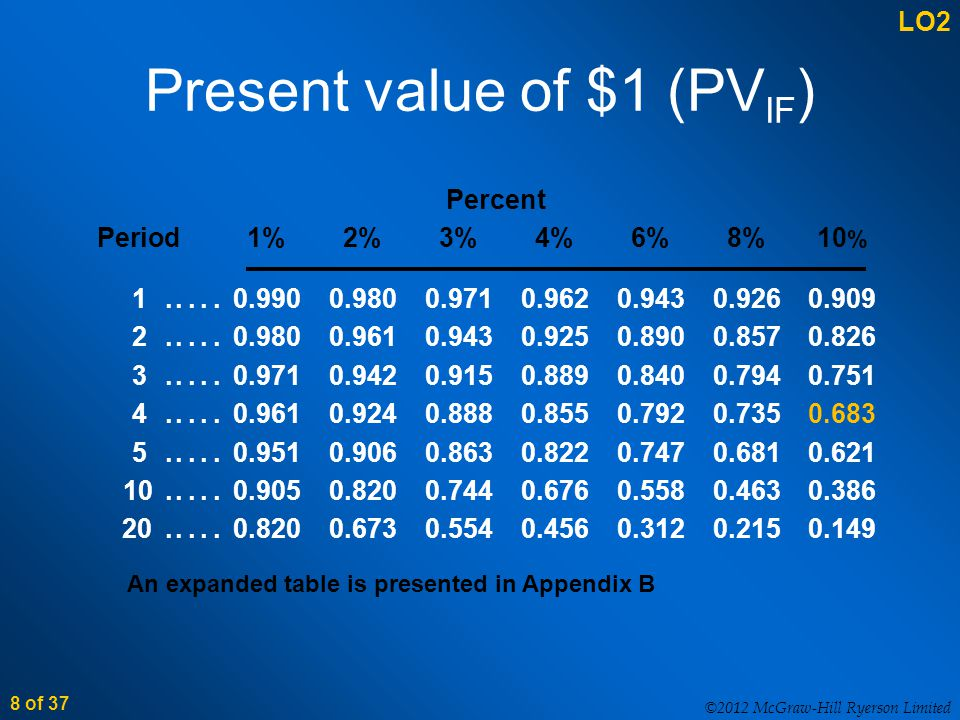 ©2012 McGraw-Hill Ryerson Limited 8 of 37 Present value of $1 (PV IF ) 1.....