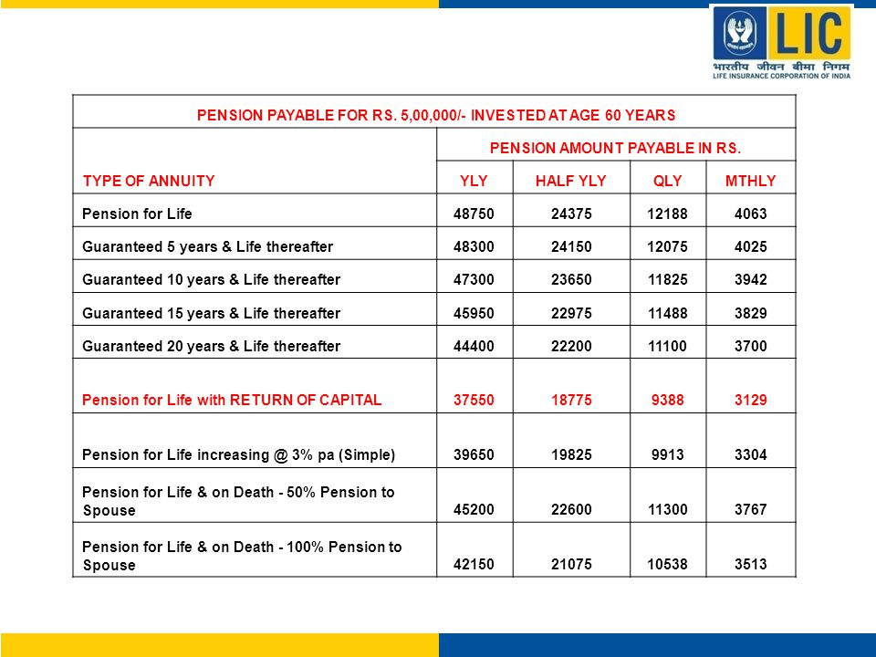 PENSION PAYABLE FOR RS. 5,00,000/- INVESTED AT AGE 60 YEARS PENSION AMOUNT PAYABLE IN RS.