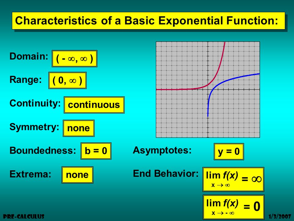 1/3/2007 Pre-Calculus Characteristics of a Basic Exponential Function: Domain: Range: Continuity: Symmetry: Boundedness: Extrema: Asymptotes: End Behavior: ( - ,  ) ( 0,  ) continuous none b = 0 none y = 0 lim f(x) x   =  lim f(x) x  -  = 0