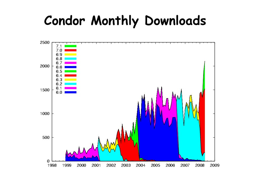 Condor Monthly Downloads