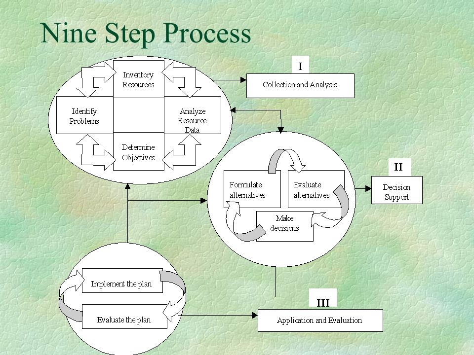 Nine Step Process