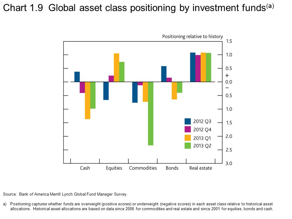 Chart 1.9 Global asset class positioning by investment funds (a) Source: Bank of America Merrill Lynch Global Fund Manager Survey.