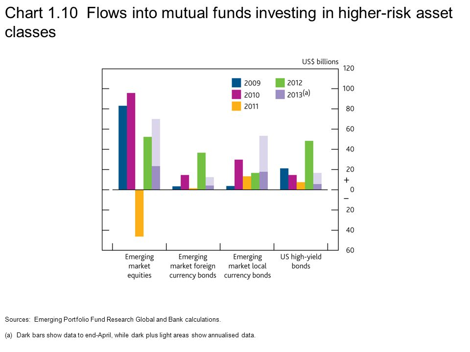 Chart 1.10 Flows into mutual funds investing in higher-risk asset classes Sources: Emerging Portfolio Fund Research Global and Bank calculations.