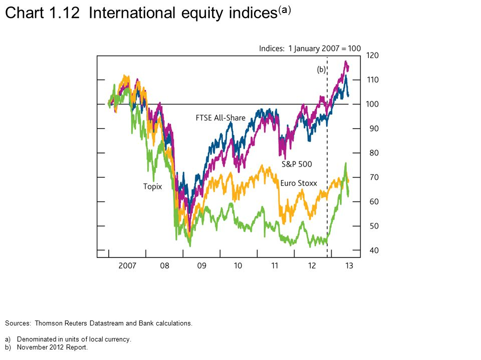 Chart 1.12 International equity indices (a) Sources: Thomson Reuters Datastream and Bank calculations.