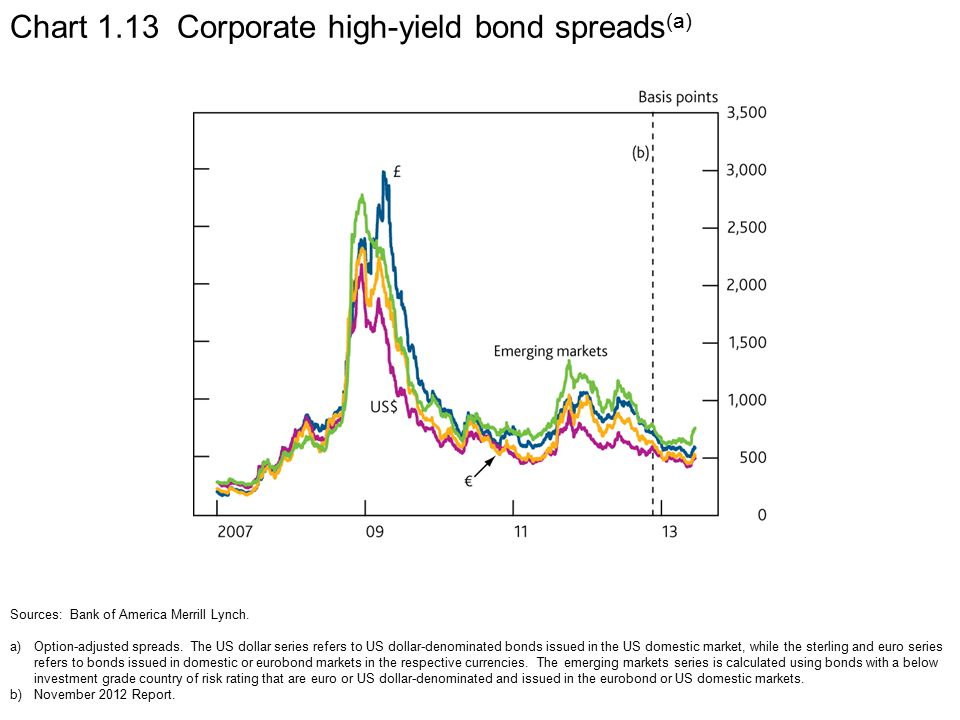 Chart 1.13 Corporate high-yield bond spreads (a) Sources: Bank of America Merrill Lynch.