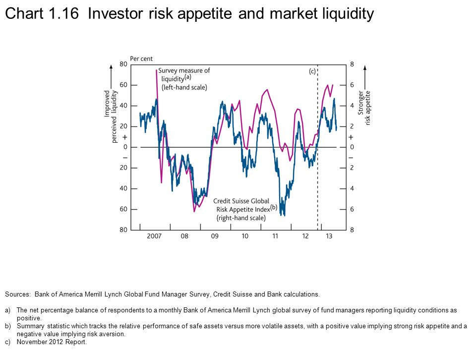 Chart 1.16 Investor risk appetite and market liquidity Sources: Bank of America Merrill Lynch Global Fund Manager Survey, Credit Suisse and Bank calculations.