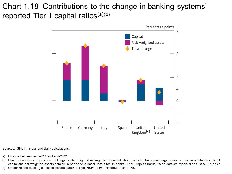 Chart 1.18 Contributions to the change in banking systems' reported Tier 1 capital ratios (a)(b) Sources: SNL Financial and Bank calculations.