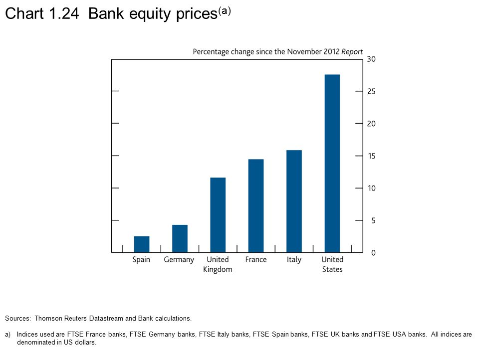 Chart 1.24 Bank equity prices (a) Sources: Thomson Reuters Datastream and Bank calculations.