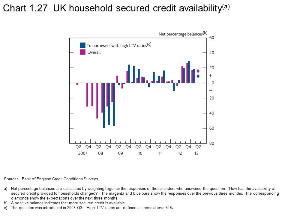 Chart 1.27 UK household secured credit availability (a) Sources: Bank of England Credit Conditions Surveys.