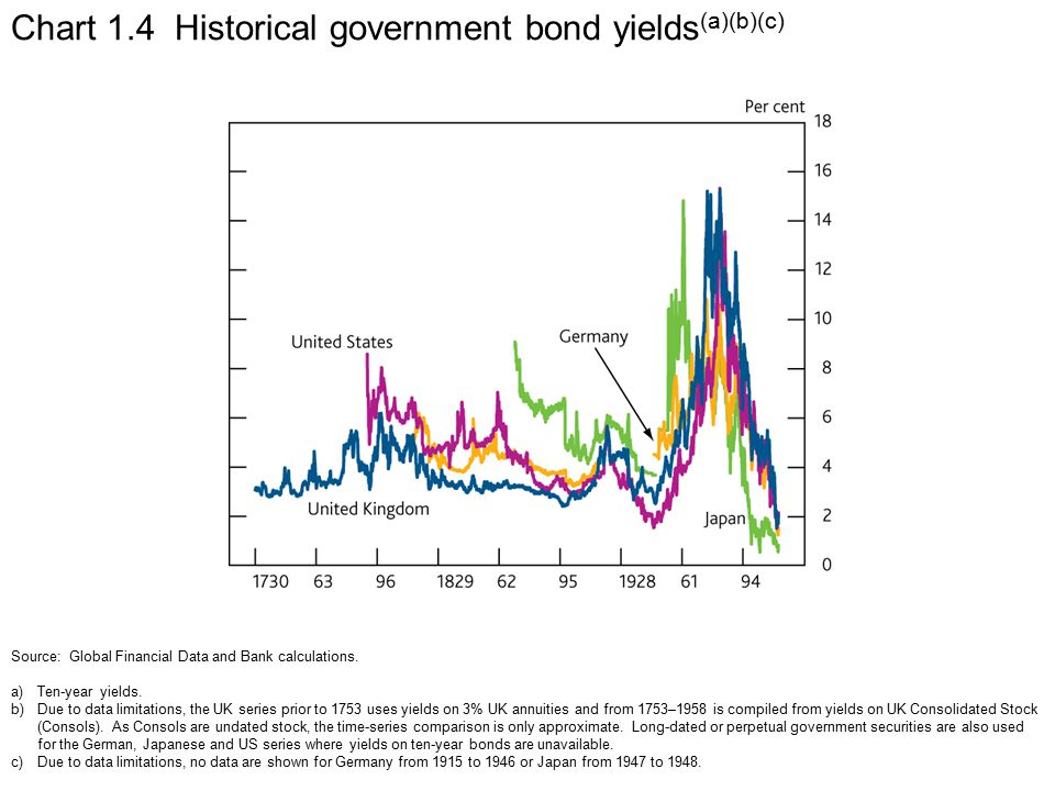 Chart 1.4 Historical government bond yields (a)(b)(c) Source: Global Financial Data and Bank calculations.