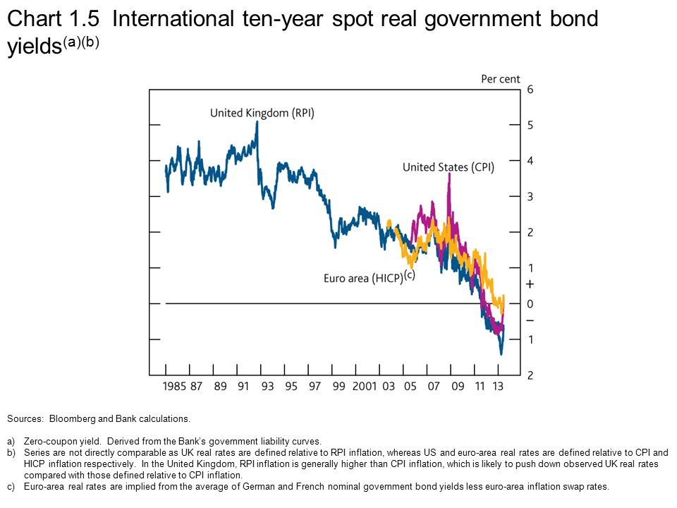 Chart 1.5 International ten-year spot real government bond yields (a)(b) Sources: Bloomberg and Bank calculations.