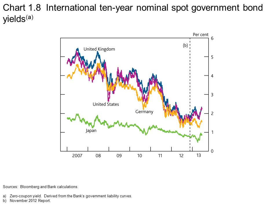 Chart 1.8 International ten-year nominal spot government bond yields (a) Sources: Bloomberg and Bank calculations.
