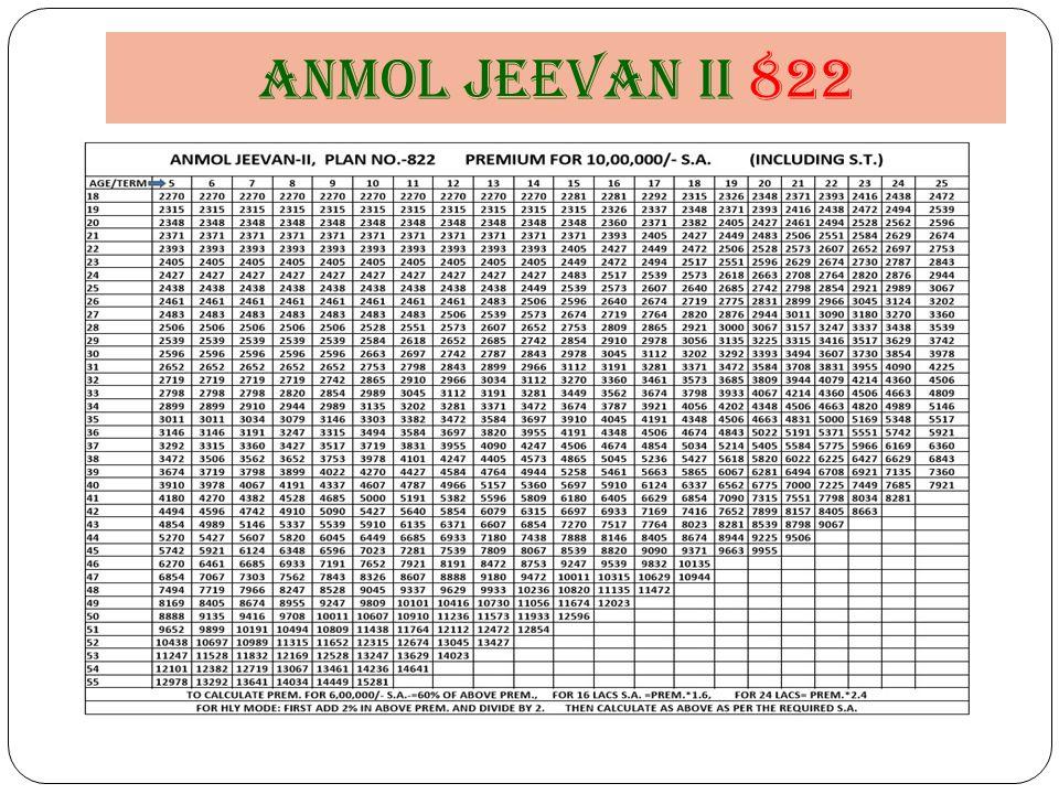 Anmol jeevan II 822