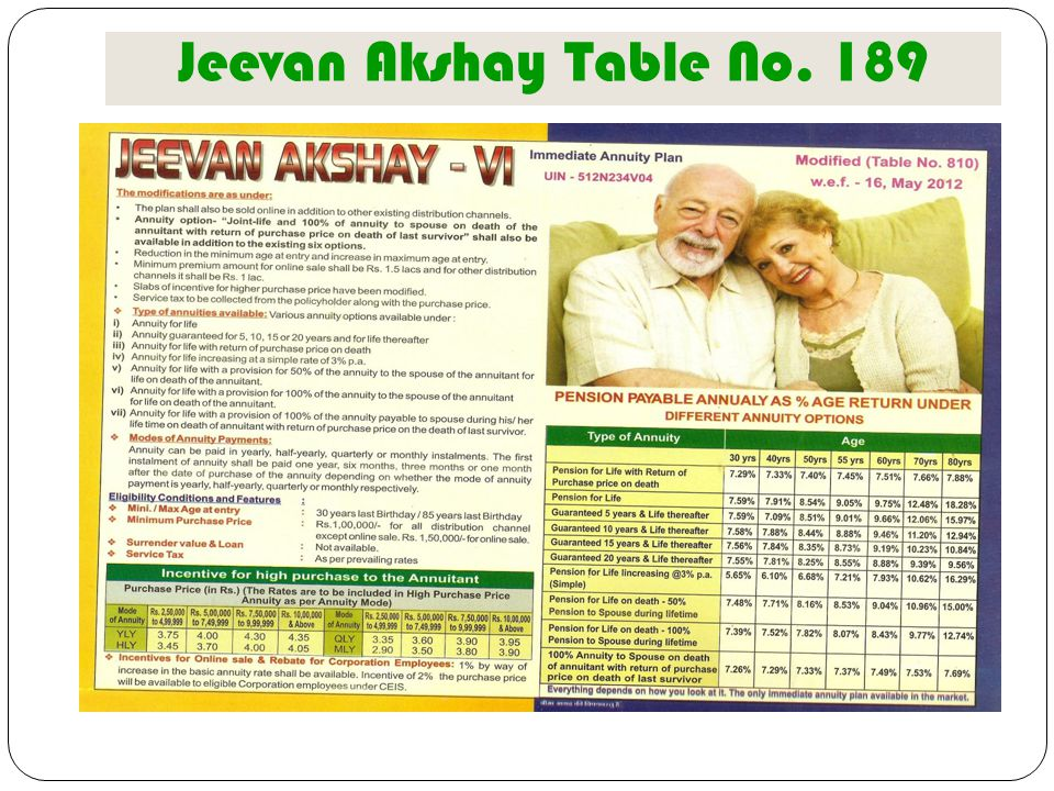 Jeevan Akshay Table No. 189