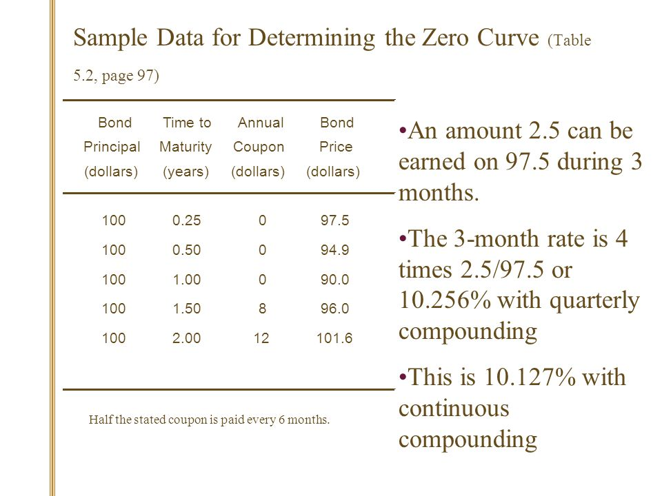 Sample Data for Determining the Zero Curve (Table 5.2, page 97) BondTime toAnnualBond PrincipalMaturityCouponPrice (dollars)(years)(dollars) 1000.25097.5 1000.50094.9 1001.00090.0 1001.50896.0 1002.0012101.6 Half the stated coupon is paid every 6 months.