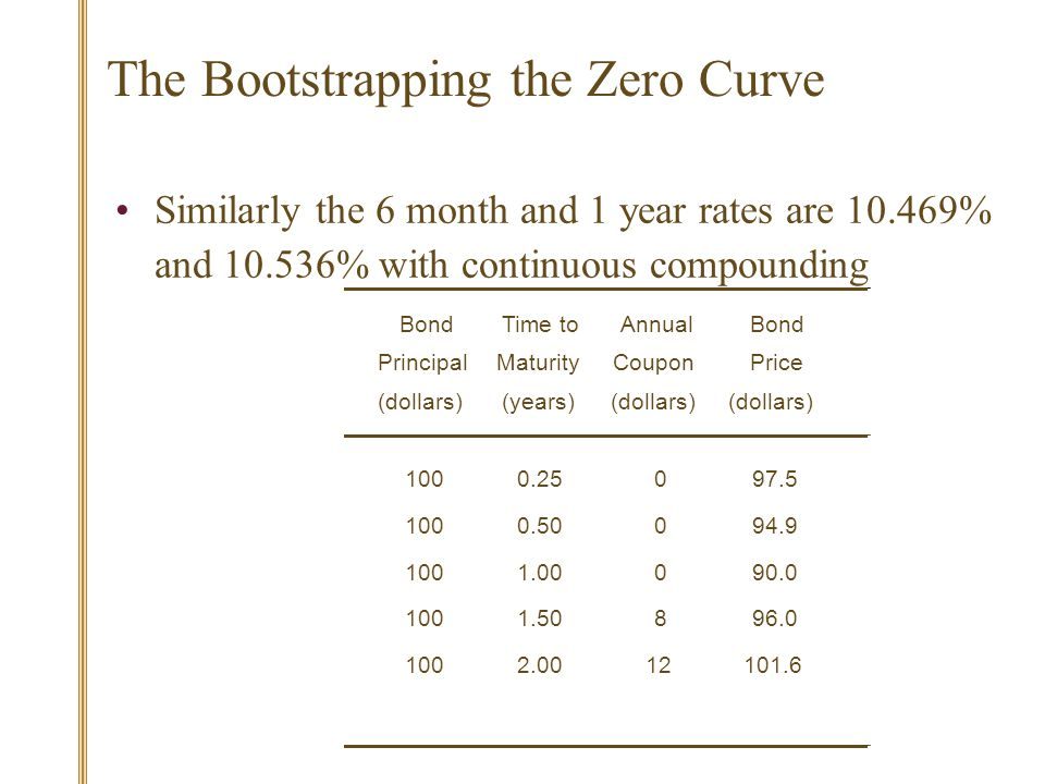 The Bootstrapping the Zero Curve Similarly the 6 month and 1 year rates are 10.469% and 10.536% with continuous compounding BondTime toAnnualBond PrincipalMaturityCouponPrice (dollars)(years)(dollars) 1000.25097.5 1000.50094.9 1001.00090.0 1001.50896.0 1002.0012101.6