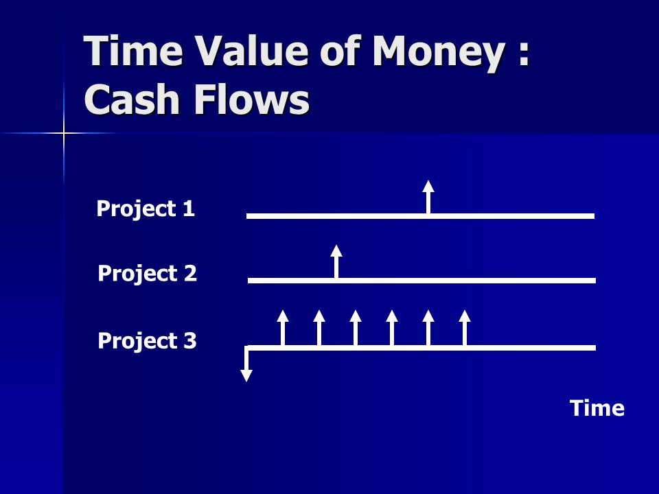 Time Value of Money : Cash Flows Project 1 Time Project 2 Project 3