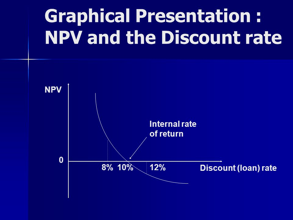 Graphical Presentation : NPV and the Discount rate Discount (loan) rate NPV 0 8%10%12% Internal rate of return