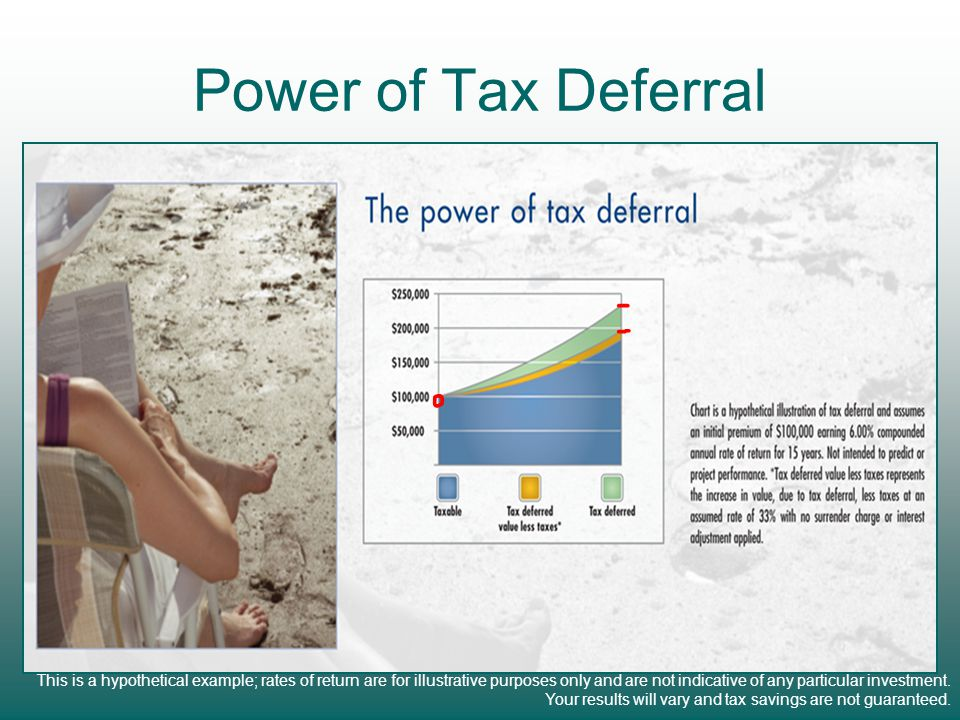 Power of Tax Deferral This is a hypothetical example; rates of return are for illustrative purposes only and are not indicative of any particular investment.