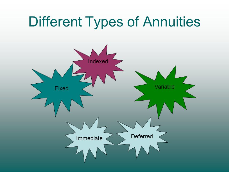 Different Types of Annuities Fixed Indexed Variable Immediate Deferred