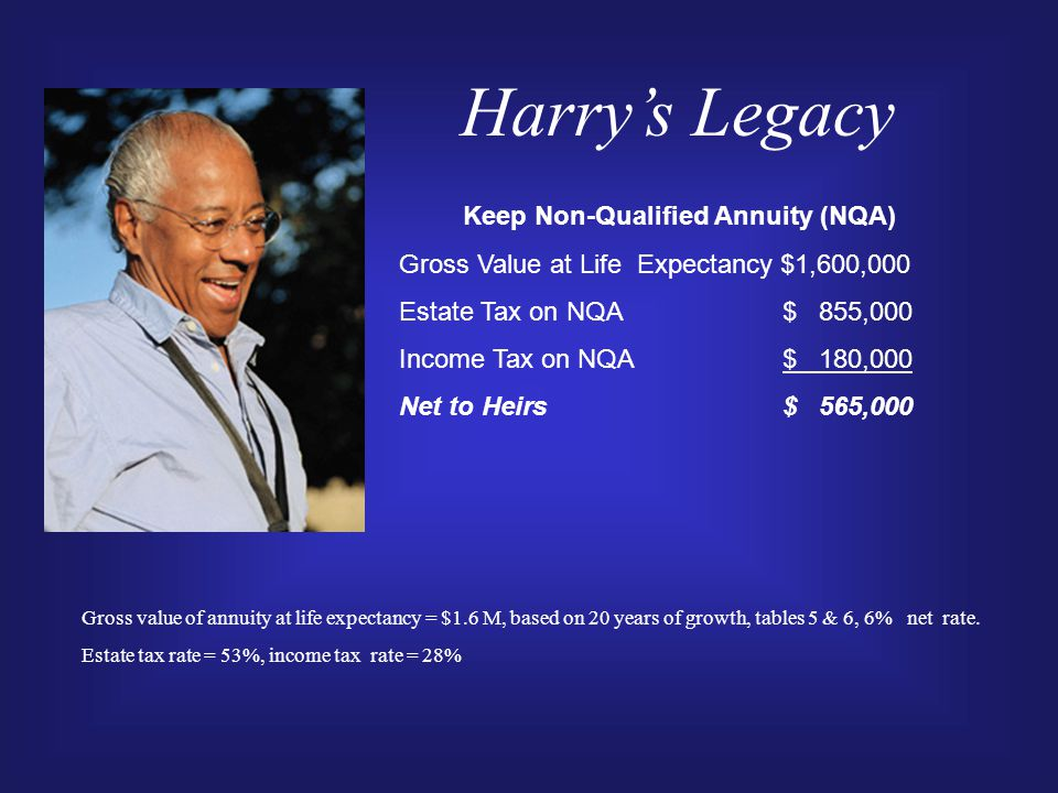 Harry's Legacy Keep Non-Qualified Annuity (NQA) Gross Value at Life Expectancy $1,600,000 Estate Tax on NQA $ 855,000 Income Tax on NQA $ 180,000 Net to Heirs $ 565,000 Gross value of annuity at life expectancy = $1.6 M, based on 20 years of growth, tables 5 & 6, 6% net rate.
