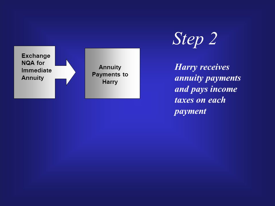Step 2 Exchange NQA for Immediate Annuity Annuity Payments to Harry Harry receives annuity payments and pays income taxes on each payment