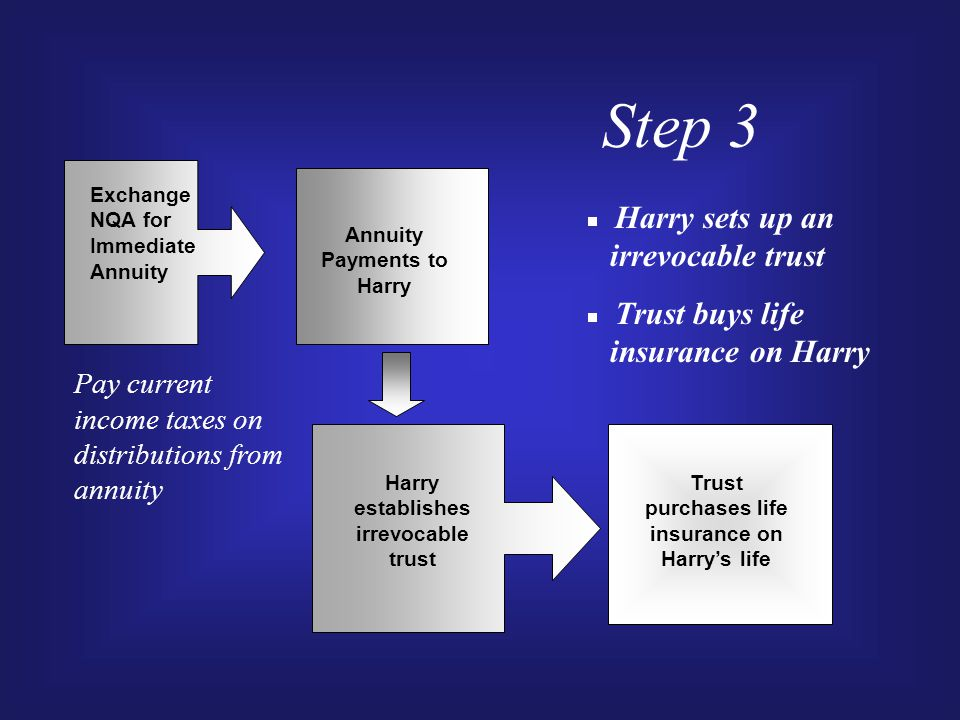 Step 3 Exchange NQA for Immediate Annuity Harry establishes irrevocable trust Annuity Payments to Harry  Harry sets up an irrevocable trust  Trust buys life insurance on Harry Trust purchases life insurance on Harry's life Pay current income taxes on distributions from annuity