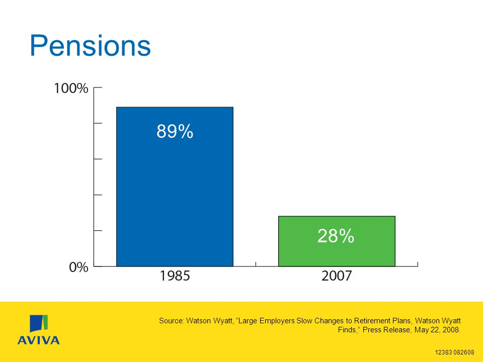 12383 082608 Pensions 89% 28% Source: Watson Wyatt, Large Employers Slow Changes to Retirement Plans, Watson Wyatt Finds, Press Release, May 22, 2008.