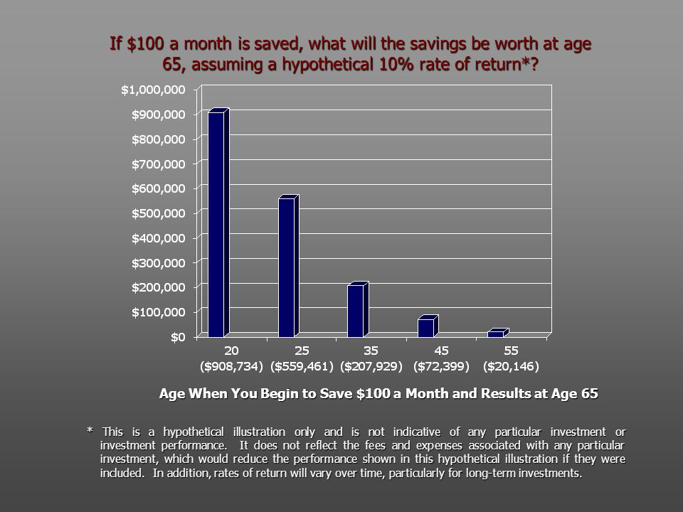 If $100 a month is saved, what will the savings be worth at age 65, assuming a hypothetical 10% rate of return*? Age When You Begin to Save $100 a Mon