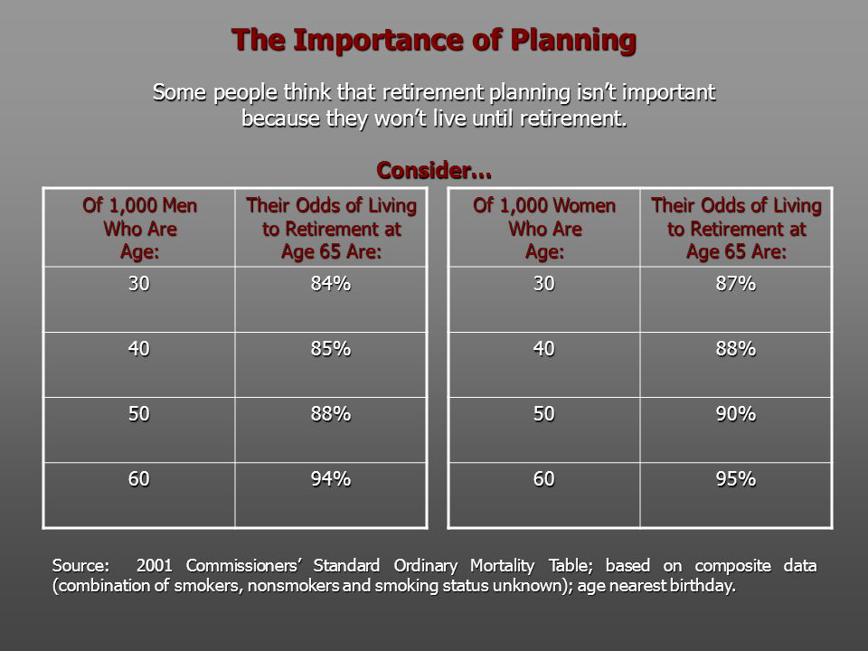 The Importance of Planning Some people think that retirement planning isn't important because they won't live until retirement. Consider… Of 1,000 Men