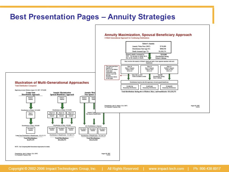 Best Presentation Pages – Annuity Strategies Copyright © 2002-2006 Impact Technologies Group, Inc.