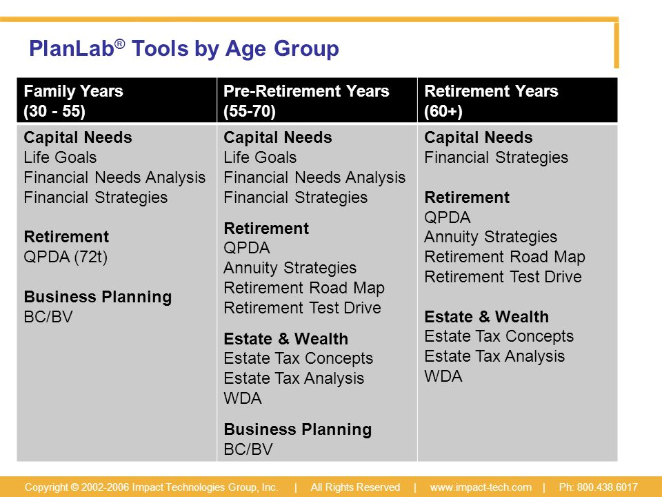 PlanLab ® Tools by Age Group Copyright © 2002-2006 Impact Technologies Group, Inc.