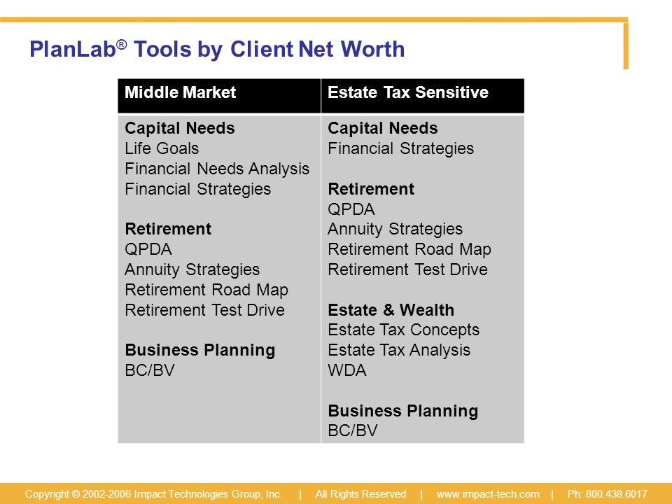 PlanLab ® Tools by Client Net Worth Copyright © 2002-2006 Impact Technologies Group, Inc.