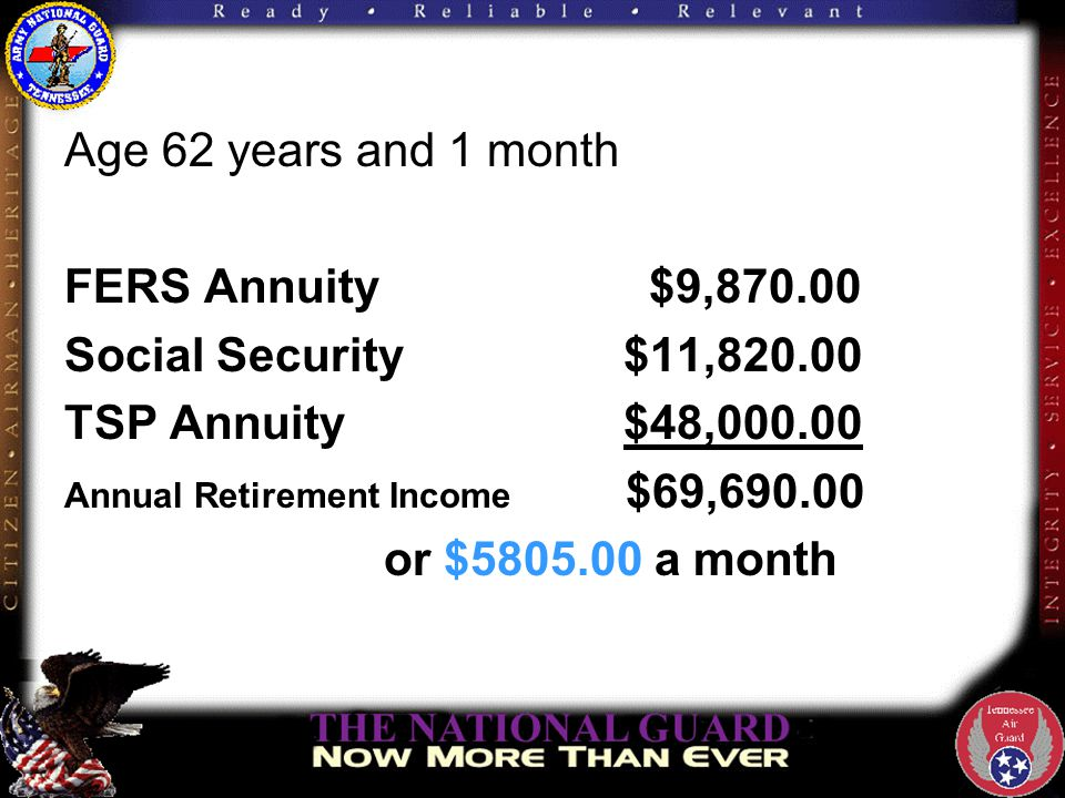 Age 62 years and 1 month FERS Annuity $9,870.00 Social Security $11,820.00 TSP Annuity $48,000.00 Annual Retirement Income $69,690.00 or $5805.00 a month