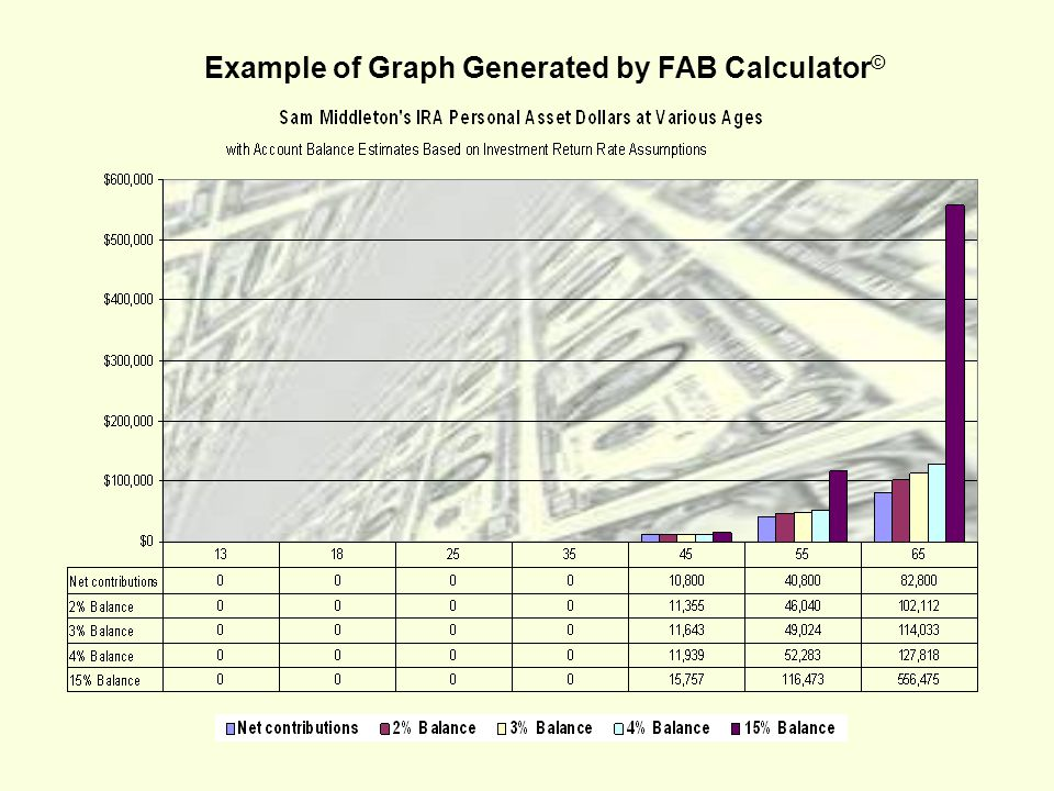 Example of Graph Generated by FAB Calculator ©