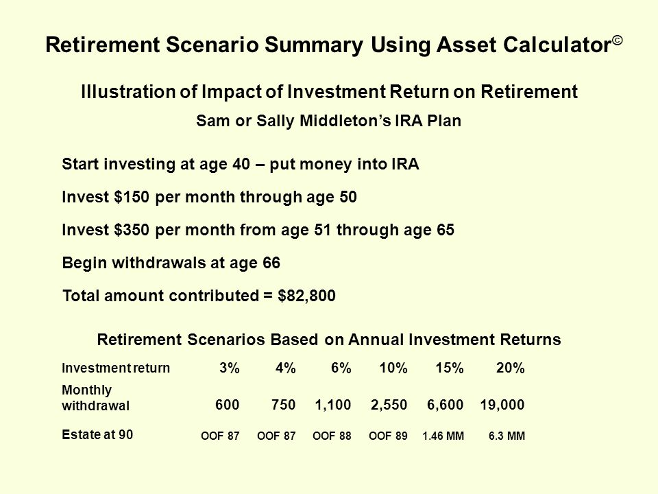 Illustration of Impact of Investment Return on Retirement Sam or Sally Middleton's IRA Plan Start investing at age 40 – put money into IRA Invest $150 per month through age 50 Invest $350 per month from age 51 through age 65 Begin withdrawals at age 66 Total amount contributed = $82,800 Retirement Scenarios Based on Annual Investment Returns Investment return 3%4%6%10%15%20% Monthly withdrawal 6007501,1002,5506,60019,000 Estate at 90 OOF 87 OOF 88OOF 891.46 MM6.3 MM Retirement Scenario Summary Using Asset Calculator ©