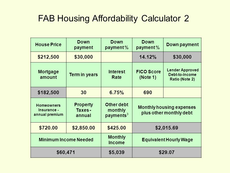 FAB Housing Affordability Calculator 2 House Price Down payment Down payment % Down payment $212,500$30,000 14.12%$30,000 Mortgage amount Term in years Interest Rate FICO Score (Note 1) Lender Approved Debt-to-Income Ratio (Note 2) $182,500306.75%690 Homeowners Insurance - annual premium Property Taxes - annual Other debt monthly payments 3 Monthly housing expenses plus other monthly debt $720.00$2,850.00$425.00$2,015.69 Minimum Income Needed Monthly Income Equivalent Hourly Wage $60,471$5,039$29.07
