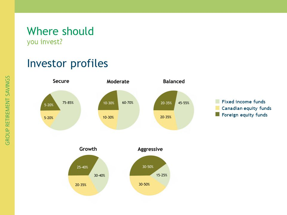 Where should you invest? Investor profiles Fixed income funds Canadian equity funds Foreign equity funds