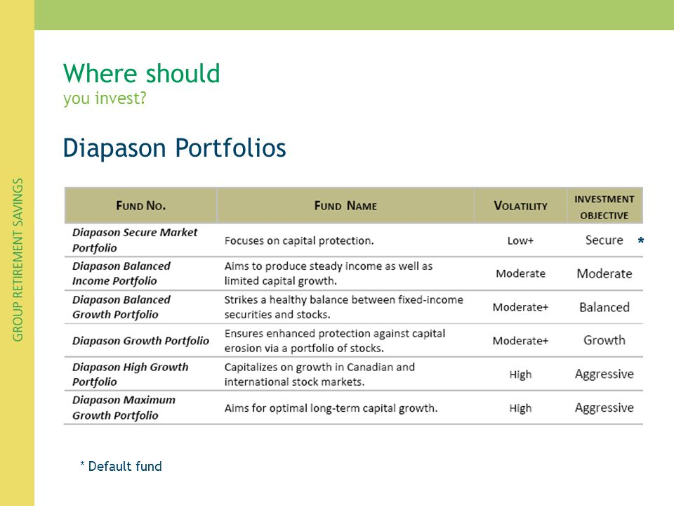 Diapason Portfolios Where should you invest? * Default fund *