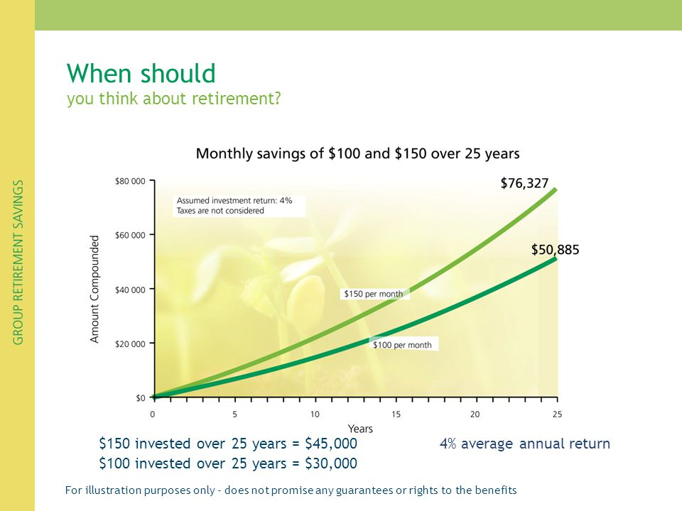 When should you think about retirement? $150 invested over 25 years = $45,000 4% average annual return $100 invested over 25 years = $30,000 For illus