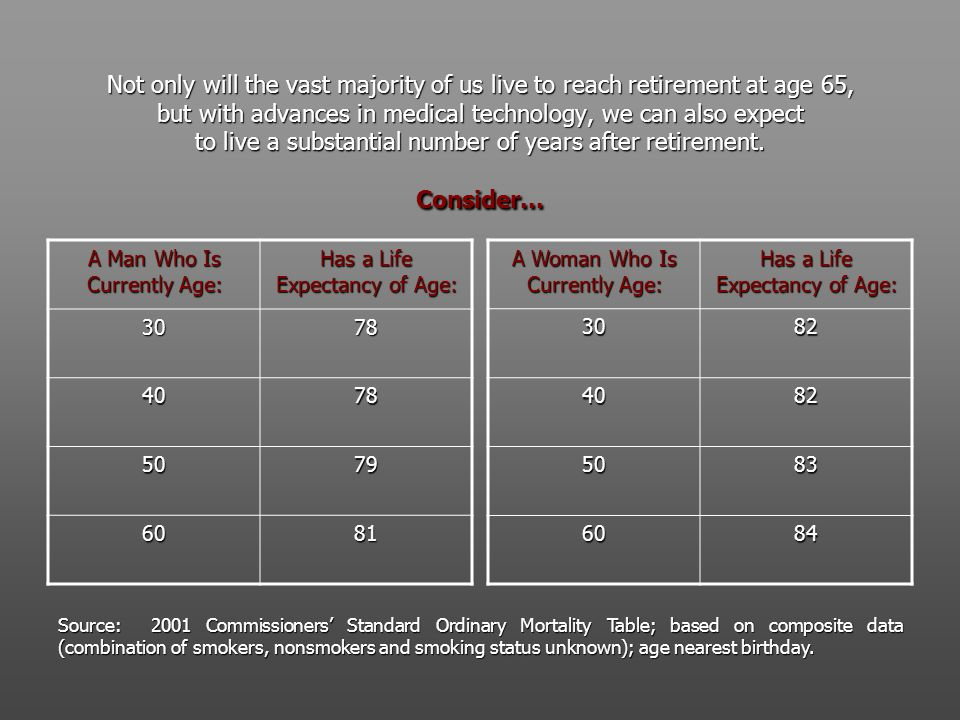 Not only will the vast majority of us live to reach retirement at age 65, but with advances in medical technology, we can also expect to live a substantial number of years after retirement.
