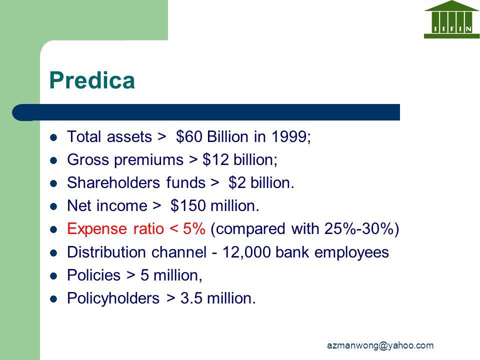 azmanwong@yahoo.com Predica Total assets > $60 Billion in 1999; Gross premiums > $12 billion; Shareholders funds > $2 billion. Net income > $150 milli