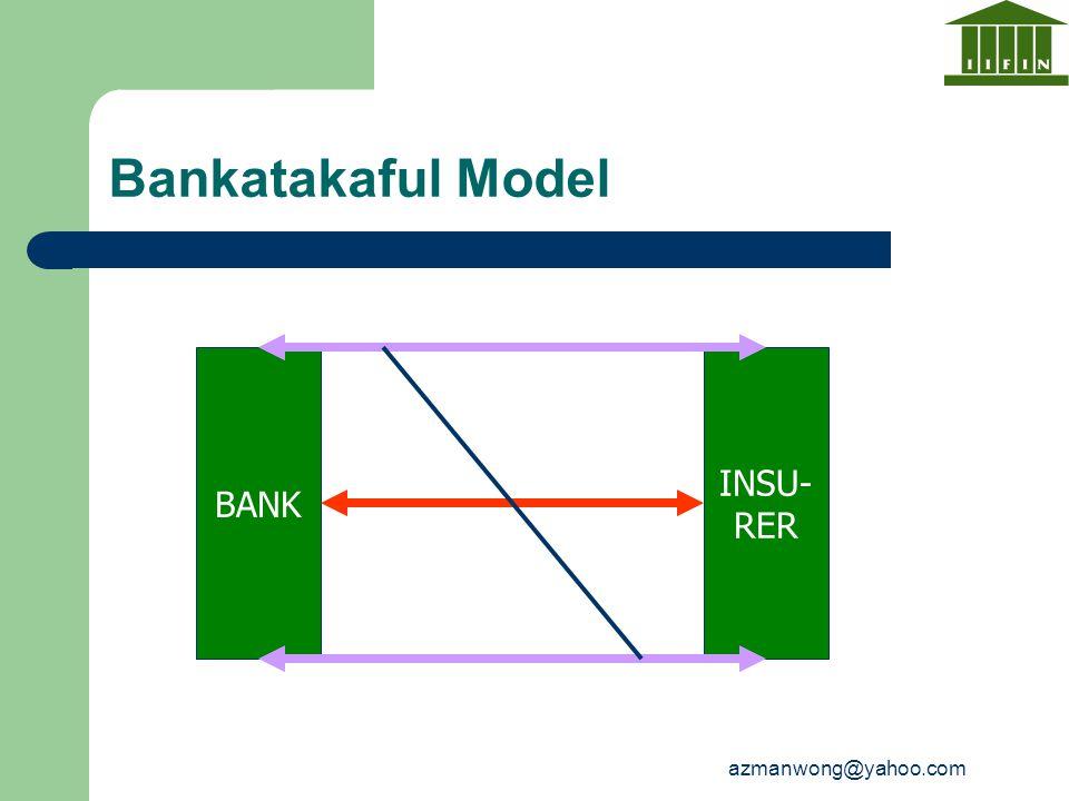 azmanwong@yahoo.com Bankatakaful Model BANK INSU- RER