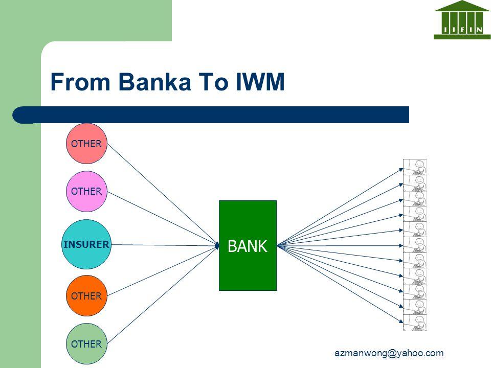 azmanwong@yahoo.com From Banka To IWM BANK INSURER OTHER