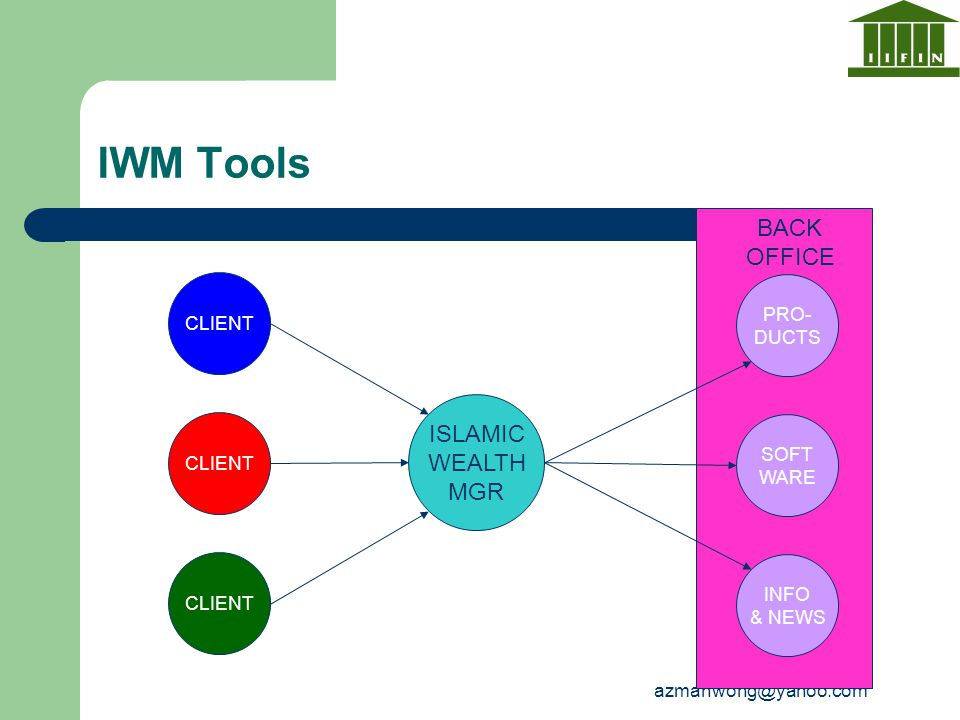azmanwong@yahoo.com IWM Tools ISLAMIC WEALTH MGR PRO- DUCTS SOFT WARE INFO & NEWS CLIENT BACK OFFICE