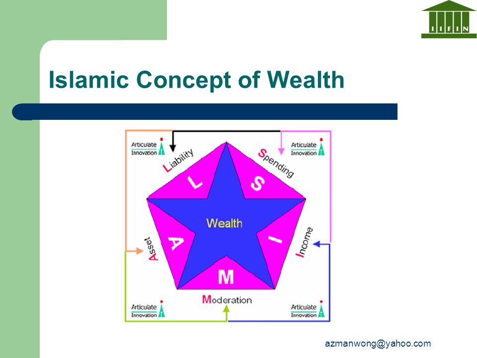 azmanwong@yahoo.com Islamic Concept of Wealth