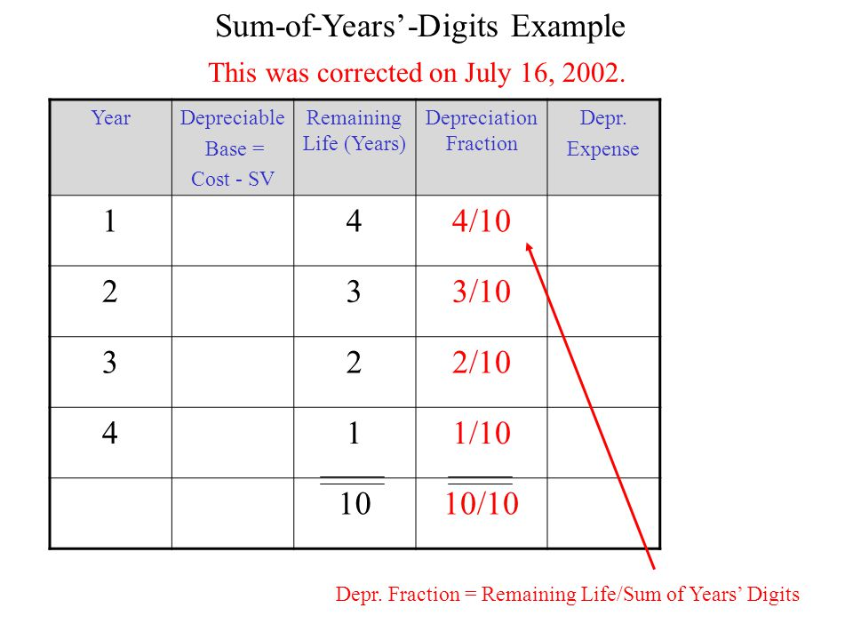 Partial Period Depreciation Another way to look at it conceptually is with a timeline.