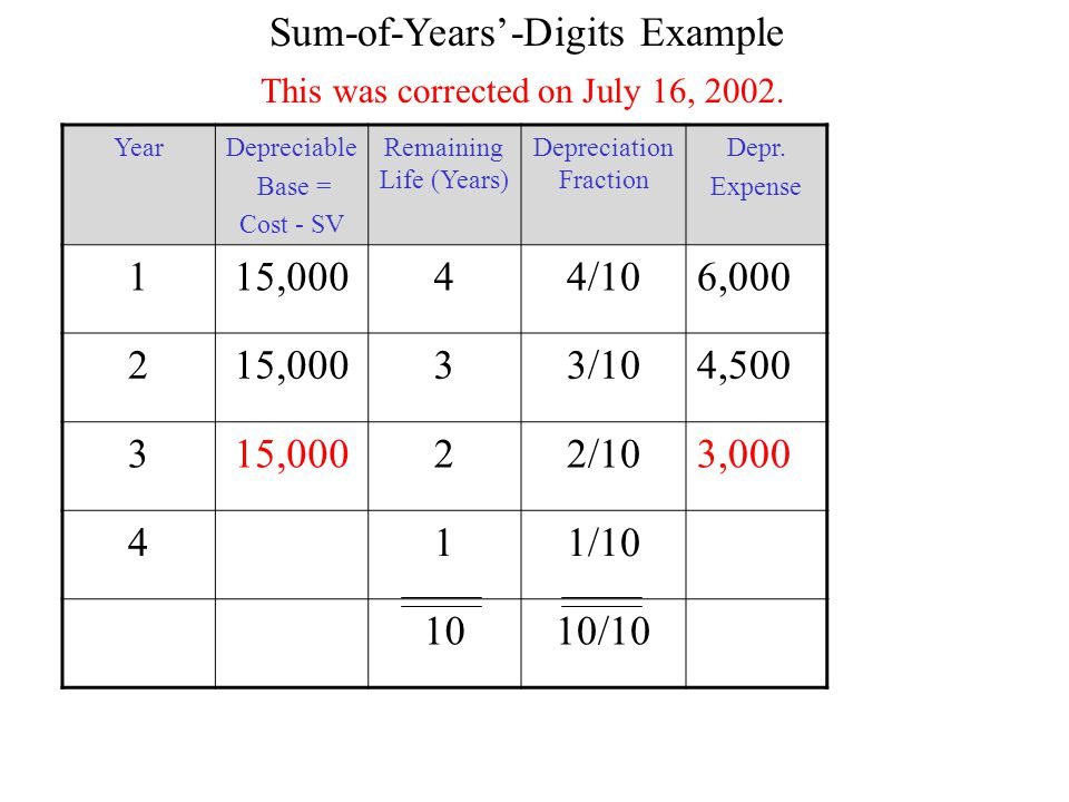 Sum-of-Years'-Digits Example YearDepreciable Base = Cost - SV Remaining Life (Years) Depreciation Fraction Depr.